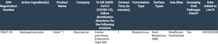EPA List N Occurrence For Oxivir 1