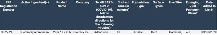 EPA List N Occurrence For Virex II 256